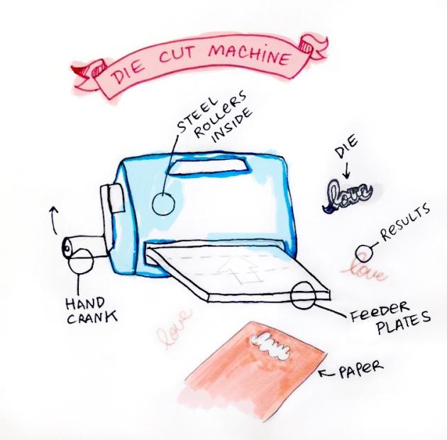Hand drawn image of a hand crank die cut machine.