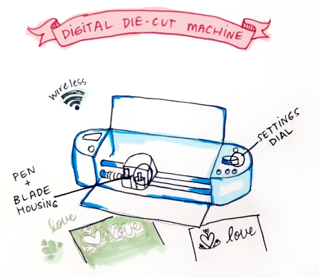 Hand drawn image of a digital cutting machine.
